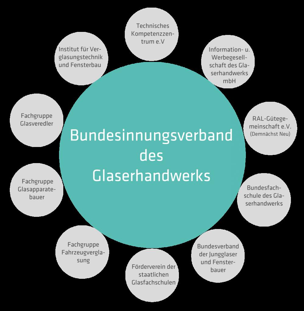 Organe des BIV • Bundesinnungsverband des Glaserhandwerks